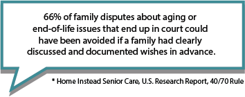 Family disputes may be avoided with end of life care discussions before a crisis occurs.